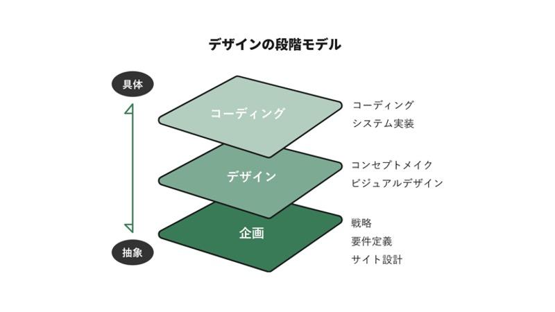コーポレートサイトリニューアルのデザイン説明